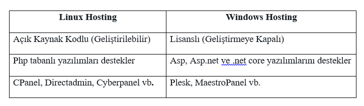 linux-hosting-windows-hosting-farklari