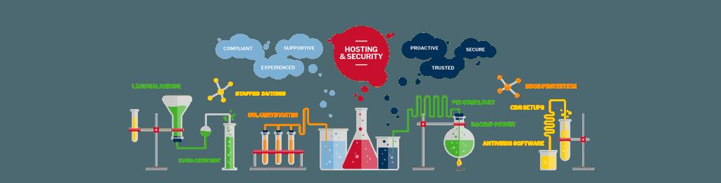 hosting güvenliği