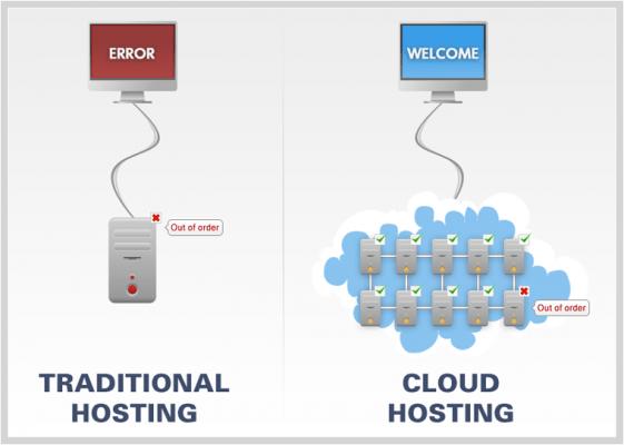 cloud hosting cloud server