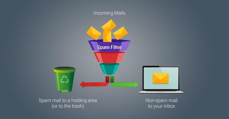 spam e-mail engelleme