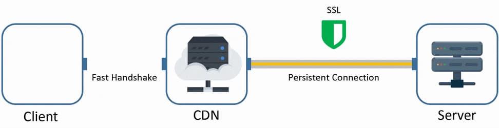 content delivery CDN sistemi