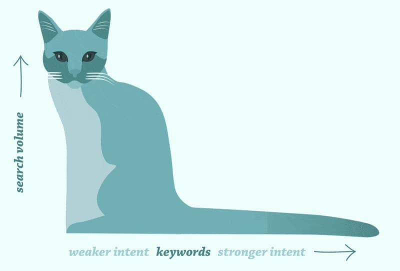 seo uyumlu içerikte anahtar kelime analizi