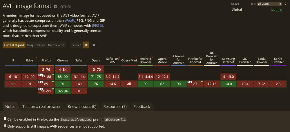 Hangi Tarayıcılar AVIF Formatını Destekler?