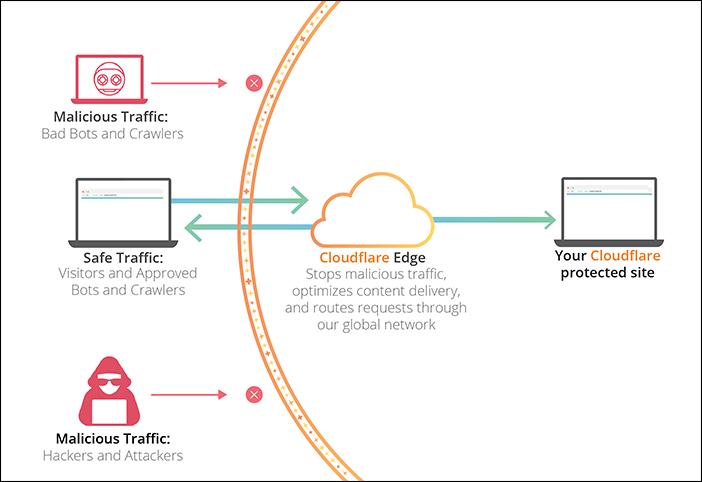 Cloudflare Nasıl Çalışır?